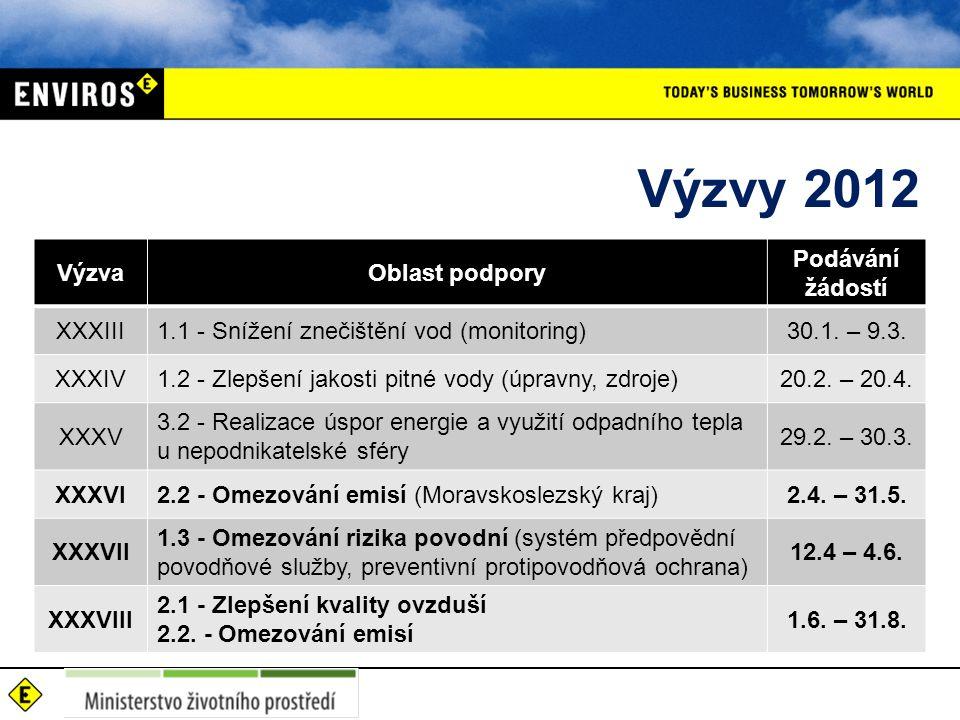 Výzvy 2012 VýzvaOblast podpory Podávání žádostí XXXIII1.1 - Snížení znečištění vod (monitoring)30.1.