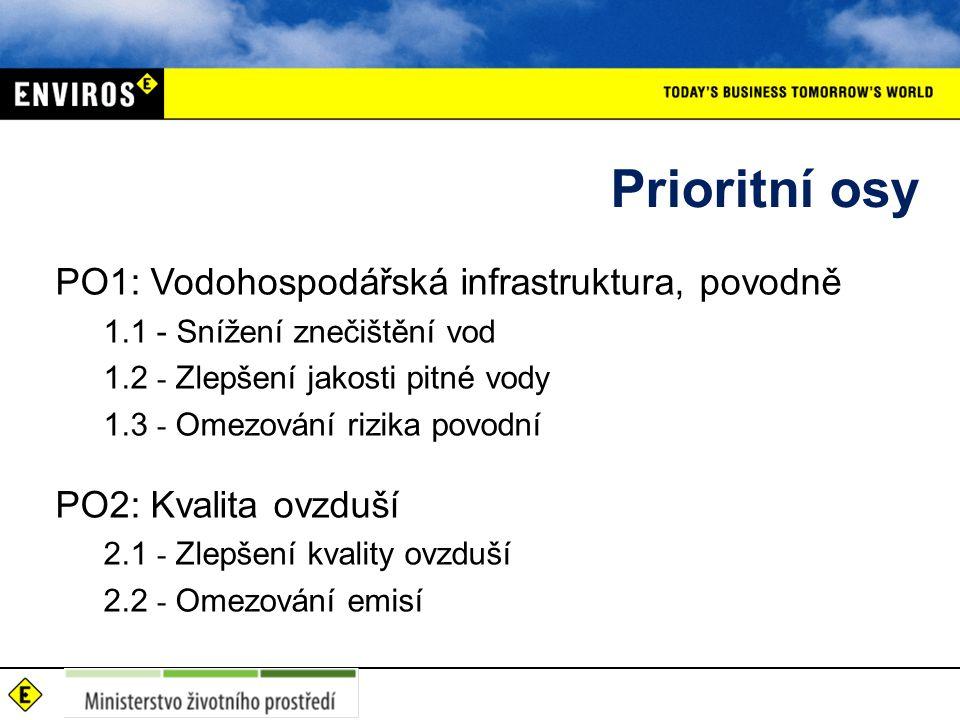 Prioritní osy PO1: Vodohospodářská infrastruktura, povodně 1.1 - Snížení znečištění vod 1.2 - Zlepšení jakosti pitné vody 1.3 - Omezování rizika povodní PO2: Kvalita ovzduší 2.1 - Zlepšení kvality ovzduší 2.2 - Omezování emisí