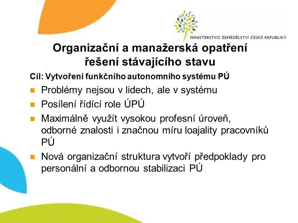 Organizační a manažerská opatření řešení stávajícího stavu Cíl: Vytvoření funkčního autonomního systému PÚ Problémy nejsou v lidech, ale v systému Pos