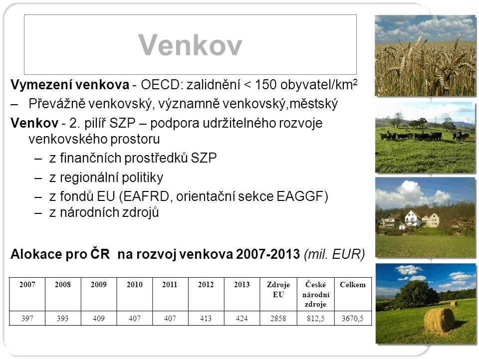 Venkov Vymezení venkova - OECD: zalidnění < 150 obyvatel/km 2 –Převážně venkovský, významně venkovský,městský Venkov - 2.