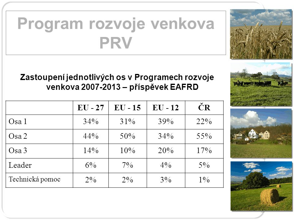 Stav implementace projektových opatření PRV Program rozvoje venkova PRV V mil.
