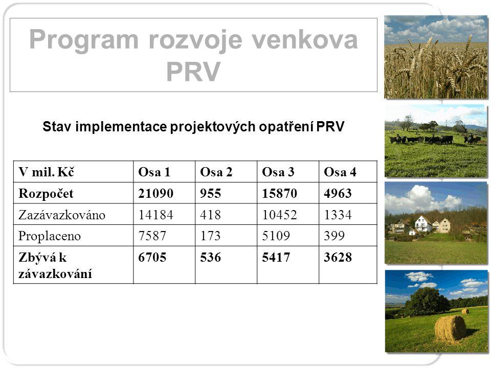 Program rozvoje venkova PRV Stav implementace PRV Finanční plán (2007-2013)Proplaceno k 30.9.2010 v mil Kč V mil.