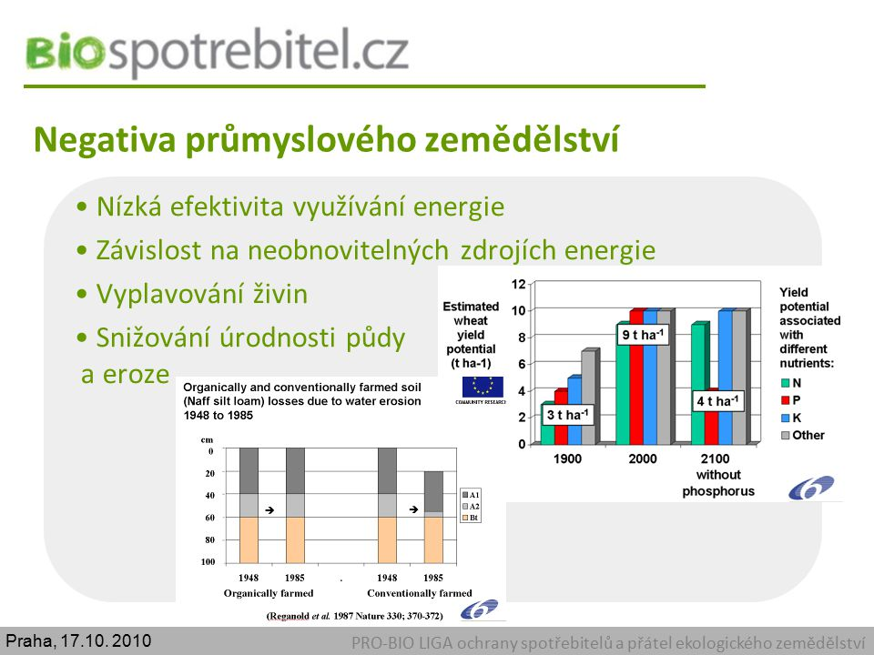 Negativa průmyslového zemědělství PRO-BIO LIGA ochrany spotřebitelů a přátel ekologického zemědělství Snižování biodiverzity Emise skleníkových plynů Etické otázky chovu zvířat Kontaminace potravin rezidui cizorodých látek Praha, 17.10.