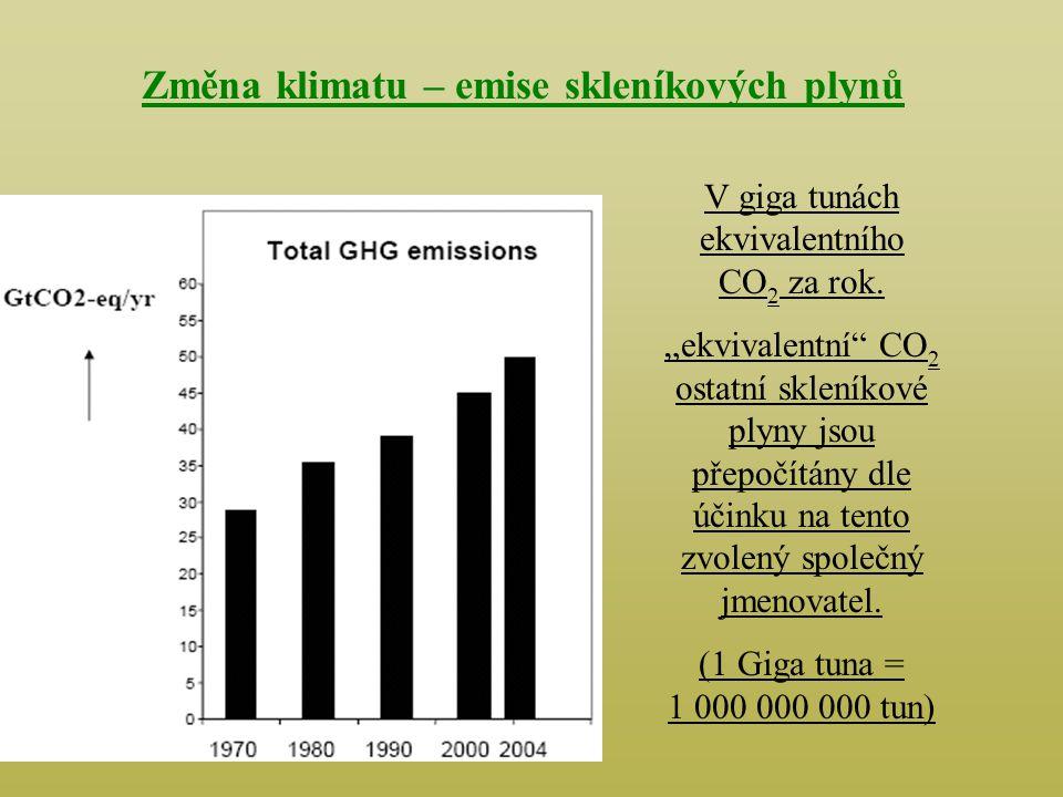 Změna klimatu – emise skleníkových plynů V giga tunách ekvivalentního CO 2 za rok.