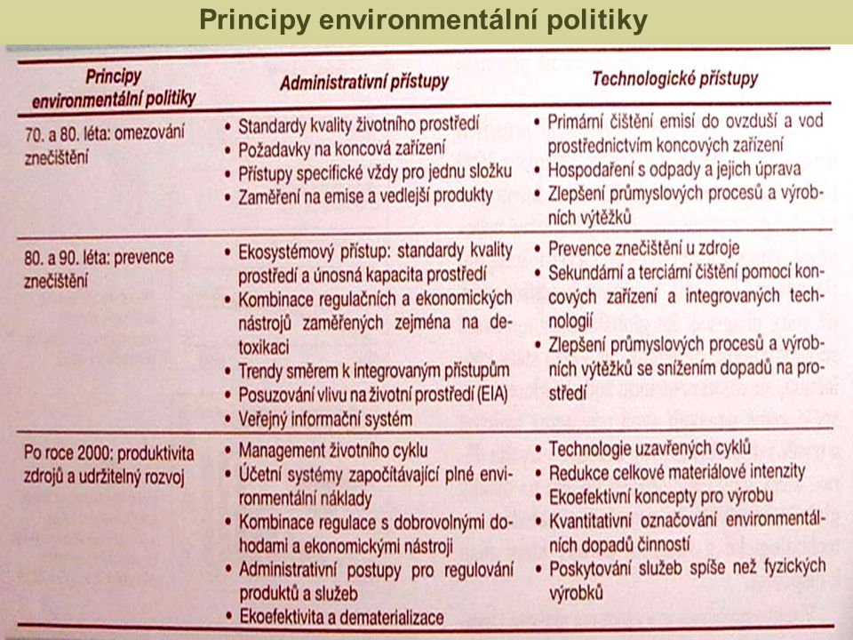 Principy environmentální politiky