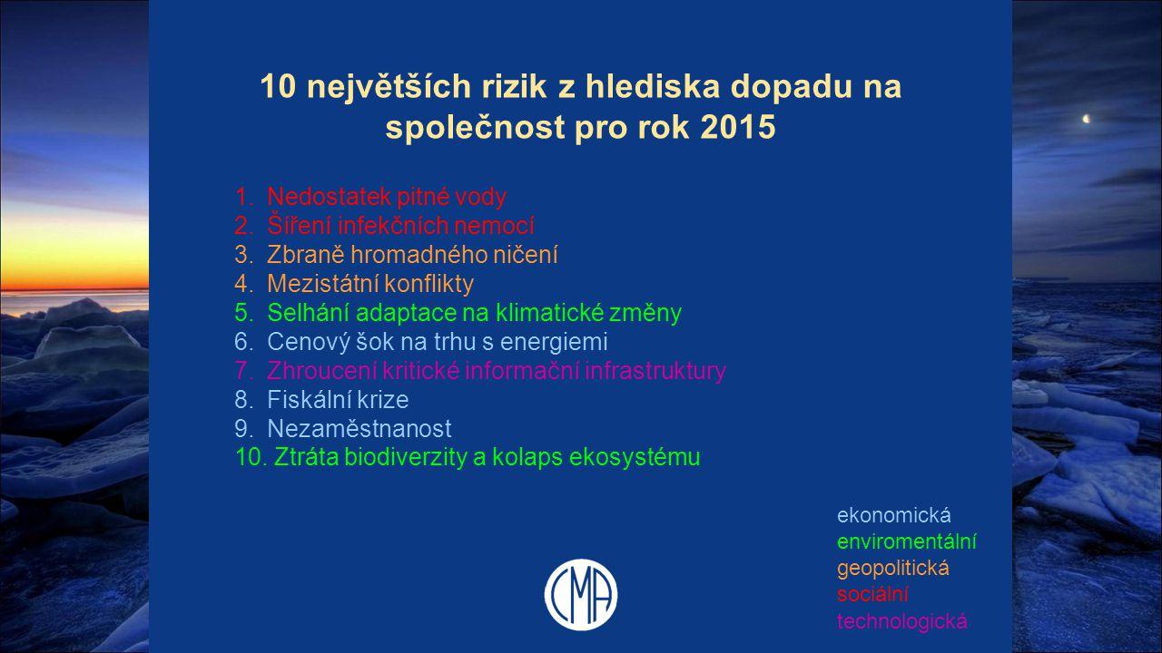 10 největších rizik z hlediska dopadu na společnost pro rok 2015 1.Nedostatek pitné vody 2.Šíření infekčních nemocí 3.Zbraně hromadného ničení 4.Mezis