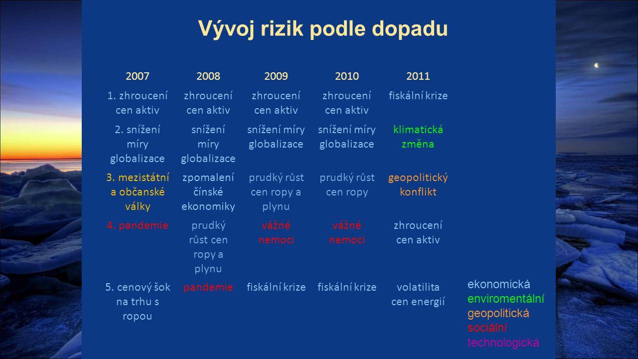 Vývoj rizik podle dopadu 20072008200920102011 1. zhroucení cen aktiv zhroucení cen aktiv fiskální krize 2. snížení míry globalizace snížení míry globa