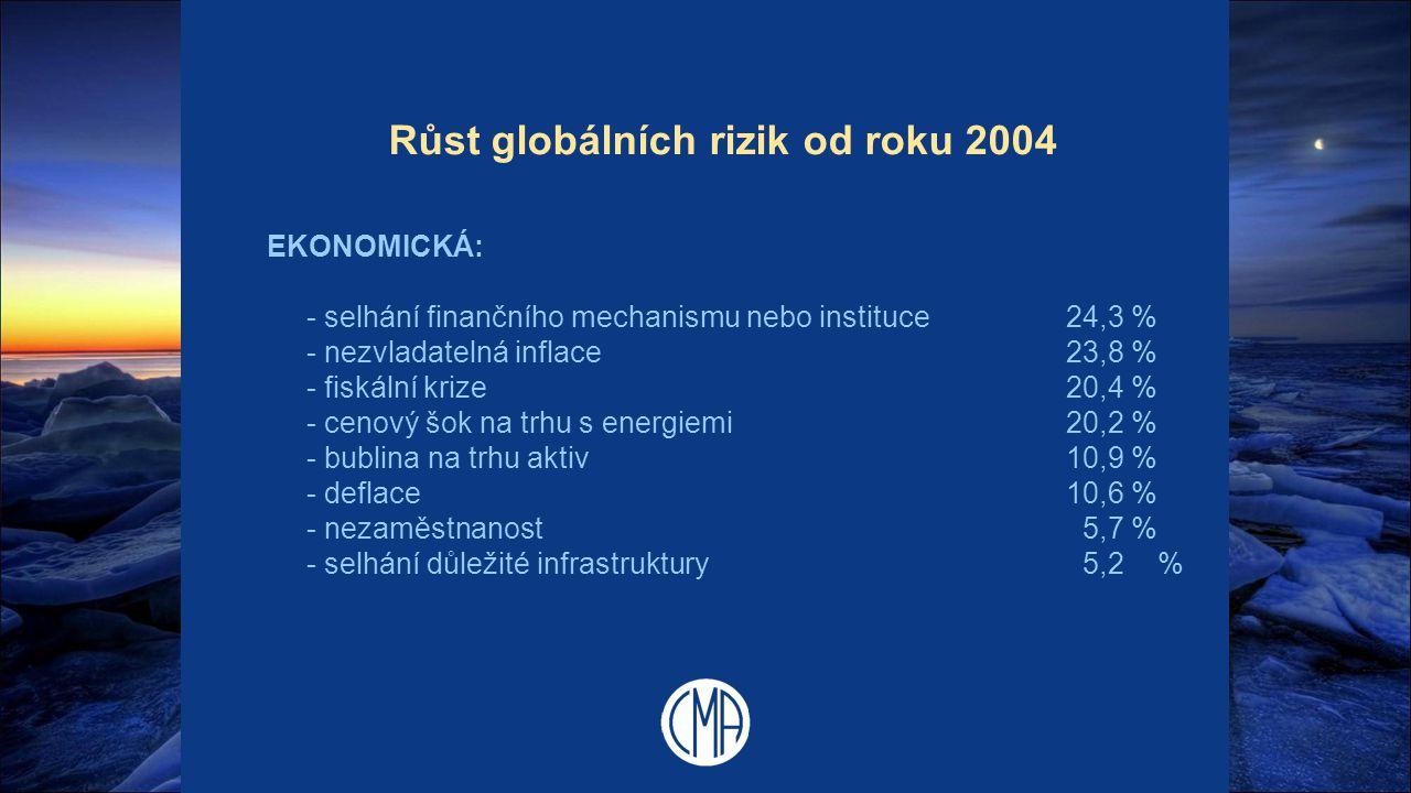 Růst globálních rizik od roku 2004 EKONOMICKÁ: - selhání finančního mechanismu nebo instituce24,3 % - nezvladatelná inflace23,8 % - fiskální krize20,4