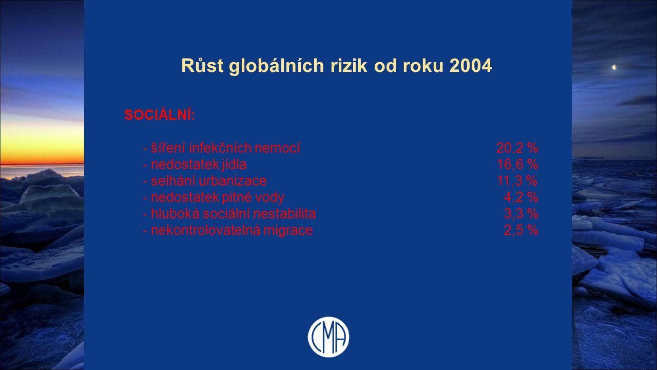 Růst globálních rizik od roku 2004 SOCIÁLNÍ: - šíření infekčních nemocí 20,2 % - nedostatek jídla16,6 % - selhání urbanizace11,3 % - nedostatek pitné