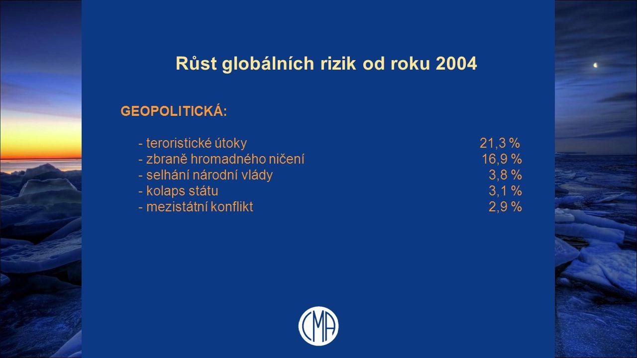 Růst globálních rizik od roku 2004 GEOPOLITICKÁ: - teroristické útoky 21,3 % - zbraně hromadného ničení16,9 % - selhání národní vlády 3,8 % - kolaps s