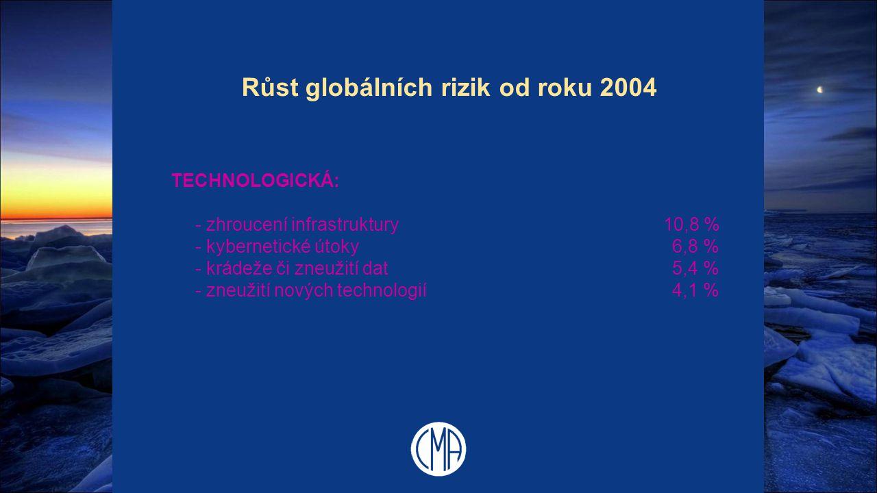 Růst globálních rizik od roku 2004 TECHNOLOGICKÁ: - zhroucení infrastruktury 10,8 % - kybernetické útoky 6,8 % - krádeže či zneužití dat 5,4 % - zneuž