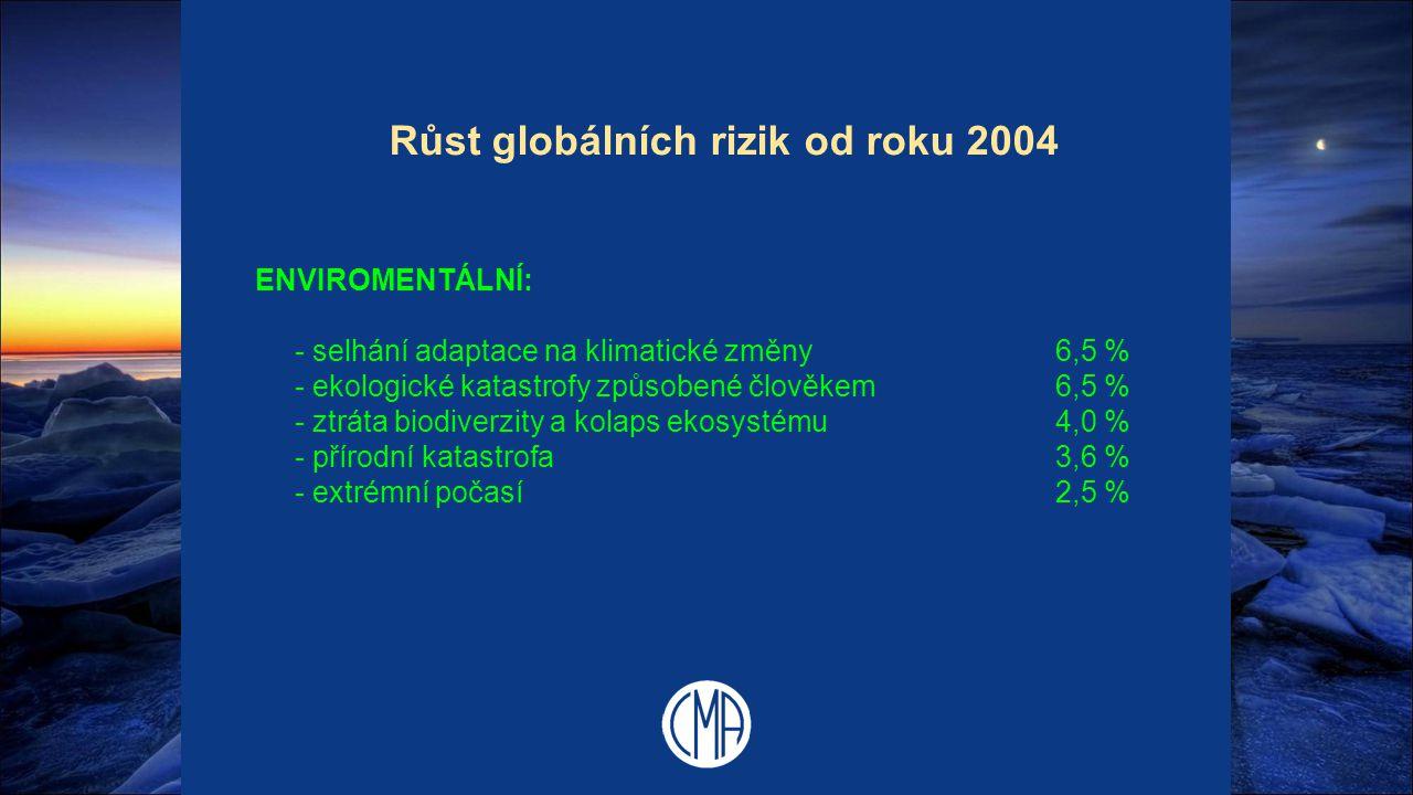 Růst globálních rizik od roku 2004 ENVIROMENTÁLNÍ: - selhání adaptace na klimatické změny6,5 % - ekologické katastrofy způsobené člověkem6,5 % - ztrát