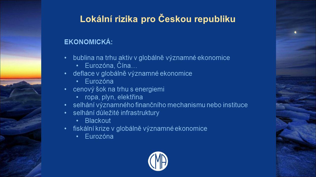 Lokální rizika pro Českou republiku EKONOMICKÁ: bublina na trhu aktiv v globálně významné ekonomice Eurozóna, Čína… deflace v globálně významné ekonom
