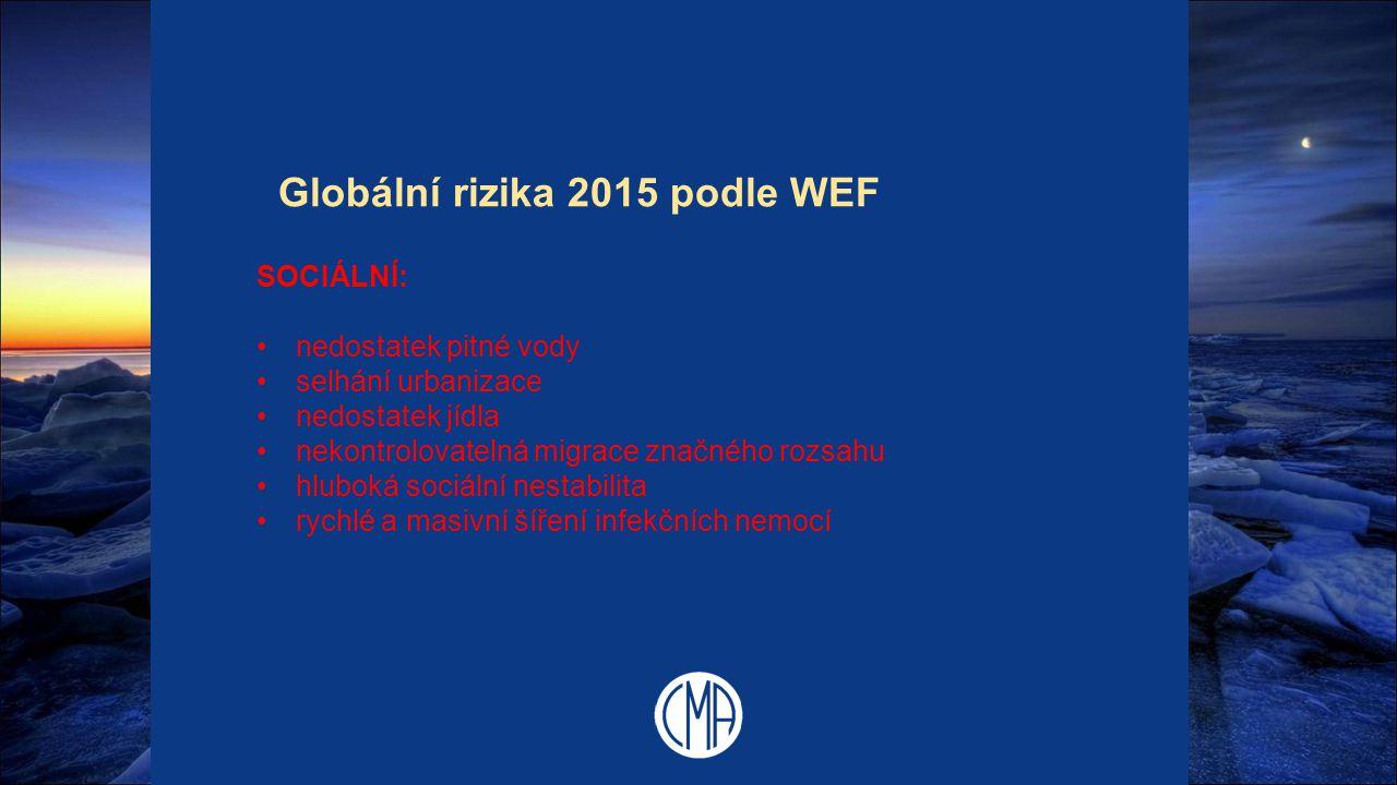 Globální rizika 2015 podle WEF SOCIÁLNÍ: nedostatek pitné vody selhání urbanizace nedostatek jídla nekontrolovatelná migrace značného rozsahu hluboká