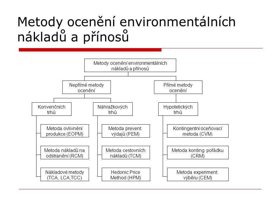 Metody ocenění environmentálních nákladů a přínosů Nepřímé metody ocenění Přímé metody ocenění Metody ocenění environmentálních nákladů a přínosů Konvenčních trhů Náhražkových trhů Hypotetických trhů Metoda ovlivnění produkce (EOPM) Metoda nákladů na odstranění (RCM) Metoda prevent.