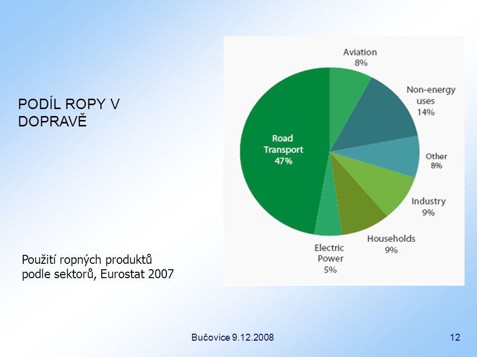 Bučovice 9.12.2008 12 Použití ropných produktů podle sektorů, Eurostat 2007 PODÍL ROPY V DOPRAVĚ