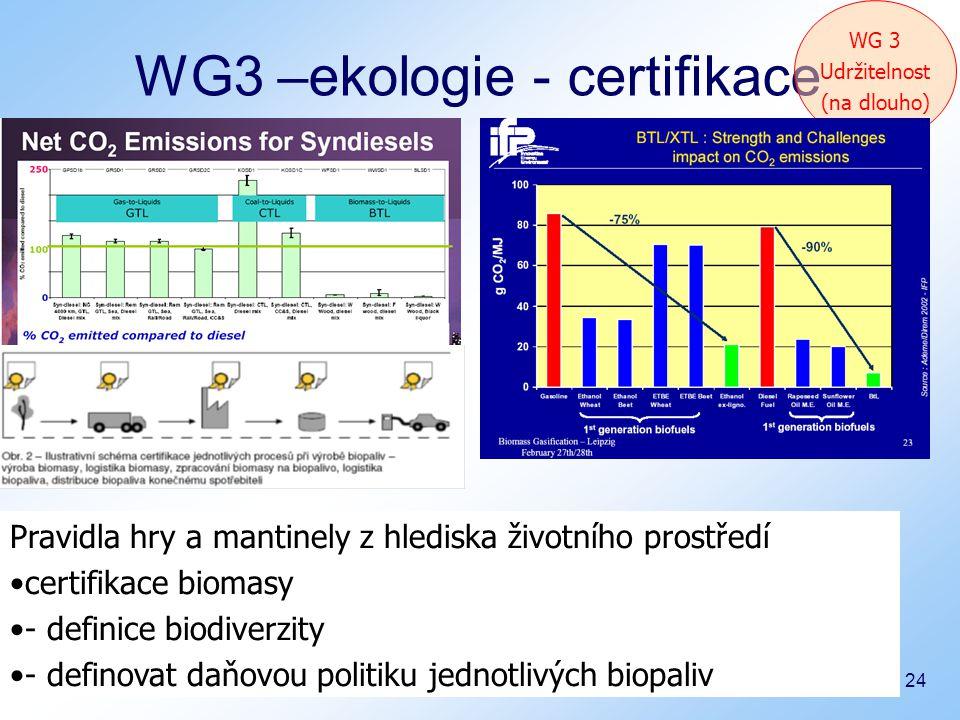 Bučovice 9.12.2008 24 WG3 –ekologie - certifikace WG 3 Udržitelnost (na dlouho) Pravidla hry a mantinely z hlediska životního prostředí certifikace biomasy - definice biodiverzity - definovat daňovou politiku jednotlivých biopaliv