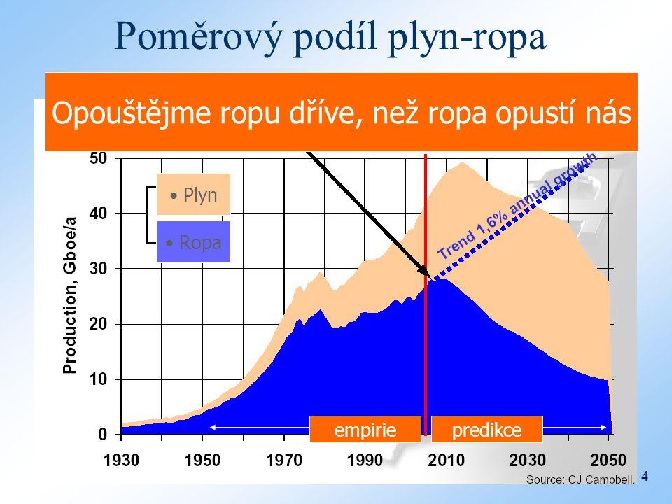 Bučovice 9.12.2008 4 Opouštějme ropu dříve, než ropa opustí nás Ropa Plyn Poměrový podíl plyn-ropa empiriepredikce