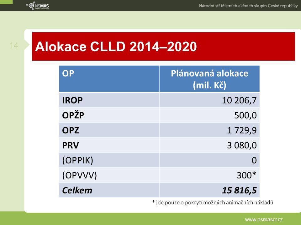 Alokace CLLD 2014–2020 www.nsmascr.cz 14 OPPlánovaná alokace (mil. Kč) IROP10 206,7 OPŽP500,0 OPZ1 729,9 PRV3 080,0 (OPPIK)0 (OPVVV)300* Celkem15 816,