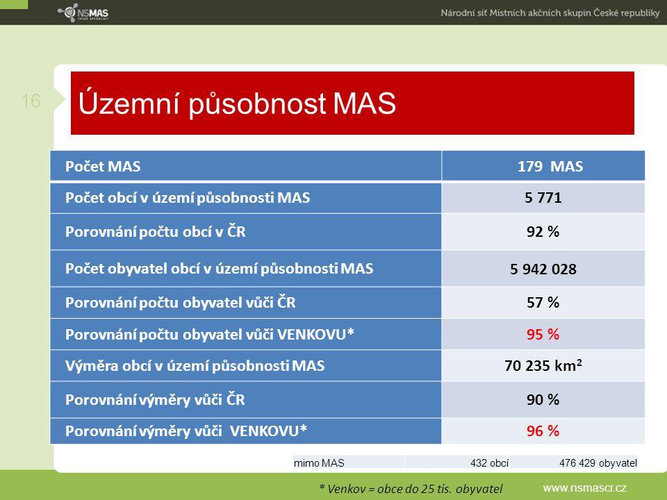 Územní působnost MAS www.nsmascr.cz 16 Počet MAS179 MAS Počet obcí v území působnosti MAS5 771 Porovnání počtu obcí v ČR92 % Počet obyvatel obcí v úze