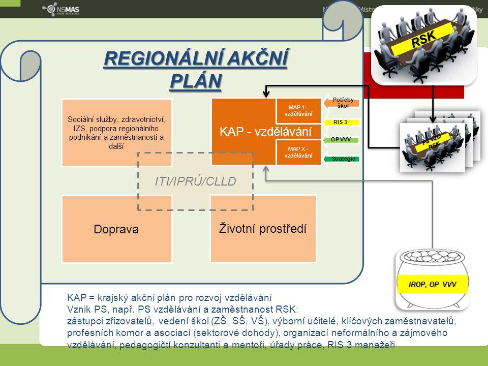 9 PS VZD RSK REGIONÁLNÍ AKČNÍ PLÁN KAP - vzdělávání Doprava MAP X - vzdělávání MAP 1 - vzdělávání Potřeby škol OP VVV RIS 3 Strategie IROP, OP VVV PS
