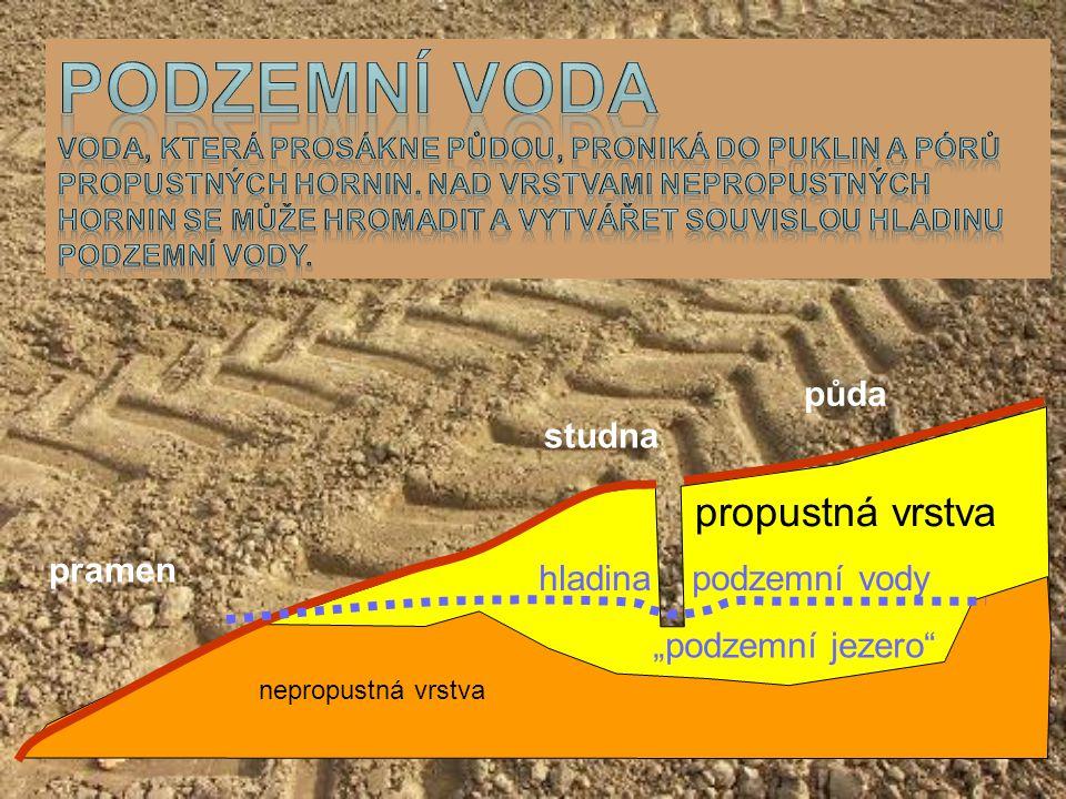 """studna pramen propustná vrstva nepropustná vrstva půda hladina podzemní vody """"podzemní jezero"""""""