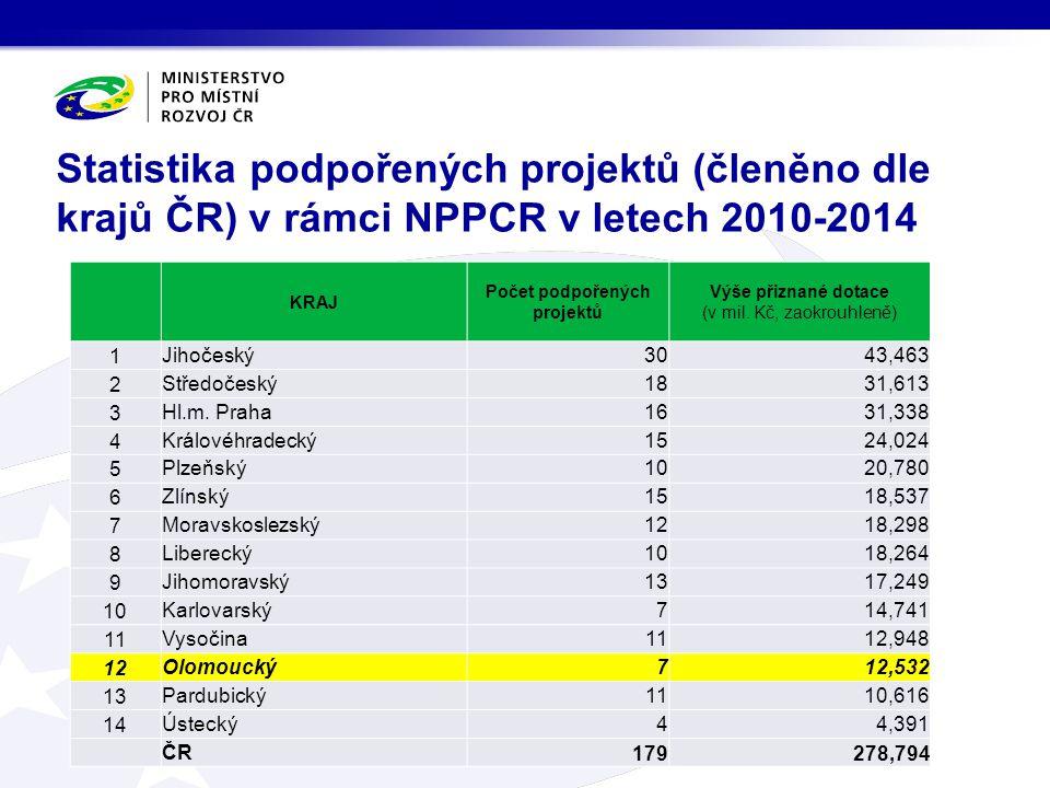 Statistika podpořených projektů (členěno dle krajů ČR) v rámci NPPCR v letech 2010-2014 KRAJ Počet podpořených projektů Výše přiznané dotace (v mil. K
