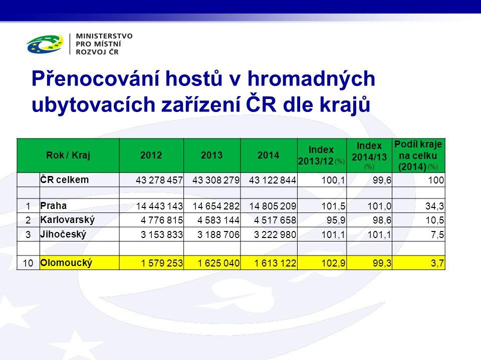 Přenocování hostů v hromadných ubytovacích zařízení ČR dle krajů Rok / Kraj201220132014 Index 2013/12 (%) Index 2014/13 (%) Podíl kraje na celku (2014