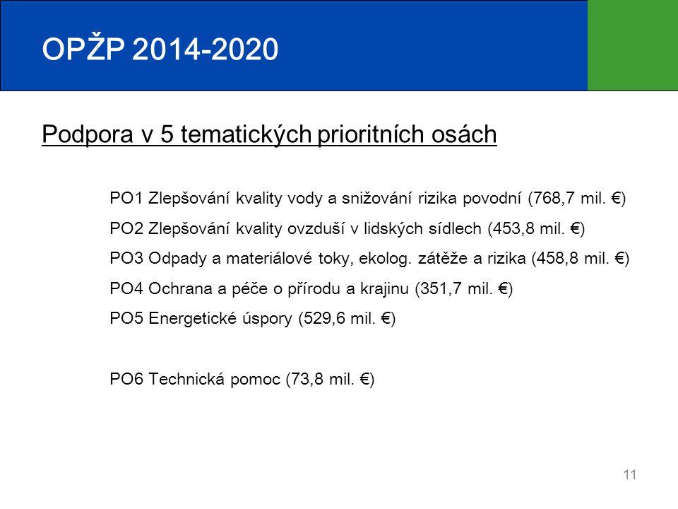 OPŽP 2014-2020 Podpora v 5 tematických prioritních osách PO1 Zlepšování kvality vody a snižování rizika povodní (768,7 mil. €) PO2 Zlepšování kvality