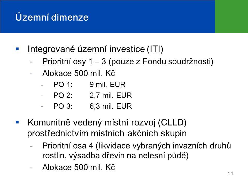 Územní dimenze  Integrované územní investice (ITI) Prioritní osy 1 – 3 (pouze z Fondu soudržnosti) Alokace 500 mil. Kč PO 1: 9 mil. EUR PO 2: 2,7