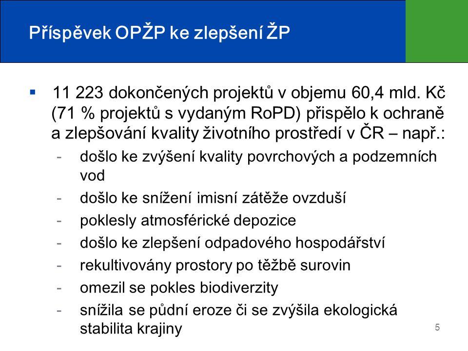 Příspěvek OPŽP ke zlepšení ŽP  11 223 dokončených projektů v objemu 60,4 mld. Kč (71 % projektů s vydaným RoPD) přispělo k ochraně a zlepšování kvali