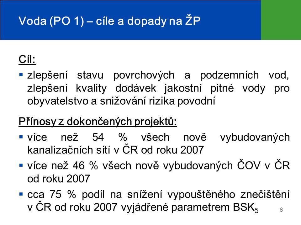 Voda (PO 1) – cíle a dopady na ŽP Cíl:  zlepšení stavu povrchových a podzemních vod, zlepšení kvality dodávek jakostní pitné vody pro obyvatelstvo a snižování rizika povodní Přínosy z dokončených projektů:  více než 54 % všech nově vybudovaných kanalizačních sítí v ČR od roku 2007  více než 46 % všech nově vybudovaných ČOV v ČR od roku 2007  cca 75 % podíl na snížení vypouštěného znečištění v ČR od roku 2007 vyjádřené parametrem BSK 5 6