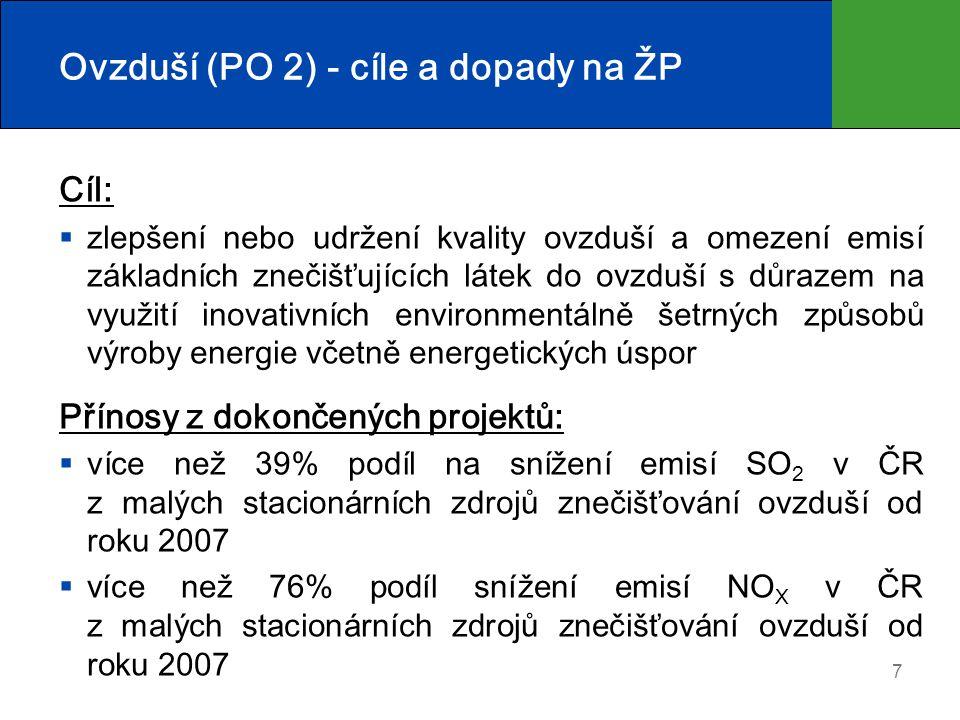 Ovzduší (PO 2) - cíle a dopady na ŽP Cíl:  zlepšení nebo udržení kvality ovzduší a omezení emisí základních znečišťujících látek do ovzduší s důrazem na využití inovativních environmentálně šetrných způsobů výroby energie včetně energetických úspor Přínosy z dokončených projektů:  více než 39% podíl na snížení emisí SO 2 v ČR z malých stacionárních zdrojů znečišťování ovzduší od roku 2007  více než 76% podíl snížení emisí NO X v ČR z malých stacionárních zdrojů znečišťování ovzduší od roku 2007 7
