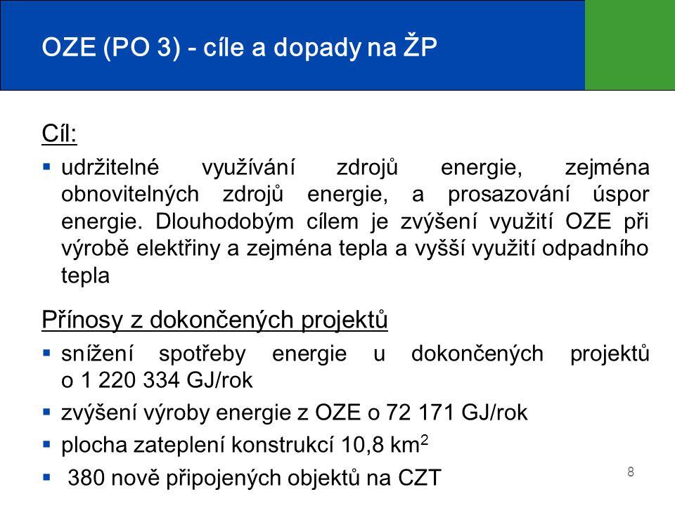 OZE (PO 3) - cíle a dopady na ŽP Cíl:  udržitelné využívání zdrojů energie, zejména obnovitelných zdrojů energie, a prosazování úspor energie. Dlouho
