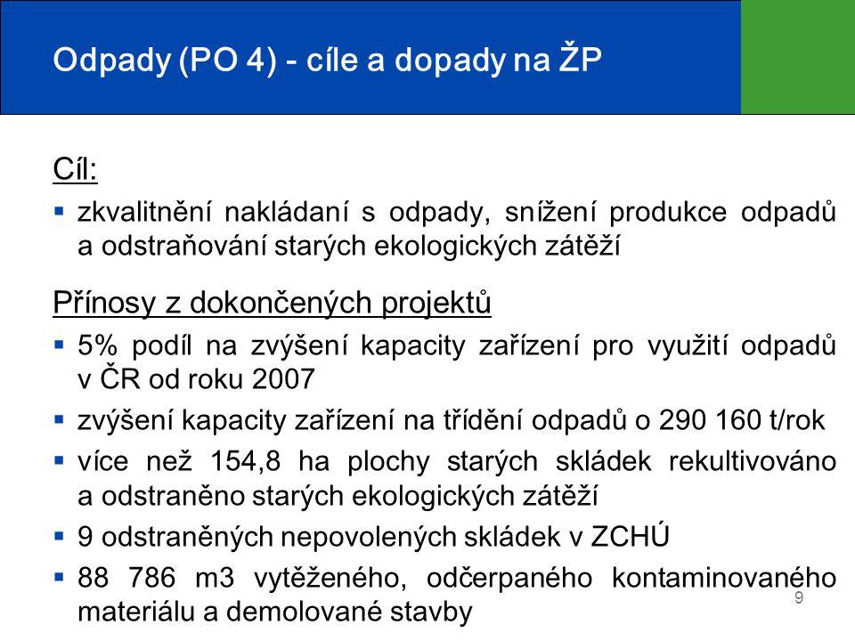 Odpady (PO 4) - cíle a dopady na ŽP Cíl:  zkvalitnění nakládaní s odpady, snížení produkce odpadů a odstraňování starých ekologických zátěží Přínosy z dokončených projektů  5% podíl na zvýšení kapacity zařízení pro využití odpadů v ČR od roku 2007  zvýšení kapacity zařízení na třídění odpadů o 290 160 t/rok  více než 154,8 ha plochy starých skládek rekultivováno a odstraněno starých ekologických zátěží  9 odstraněných nepovolených skládek v ZCHÚ  88 786 m3 vytěženého, odčerpaného kontaminovaného materiálu a demolované stavby 9