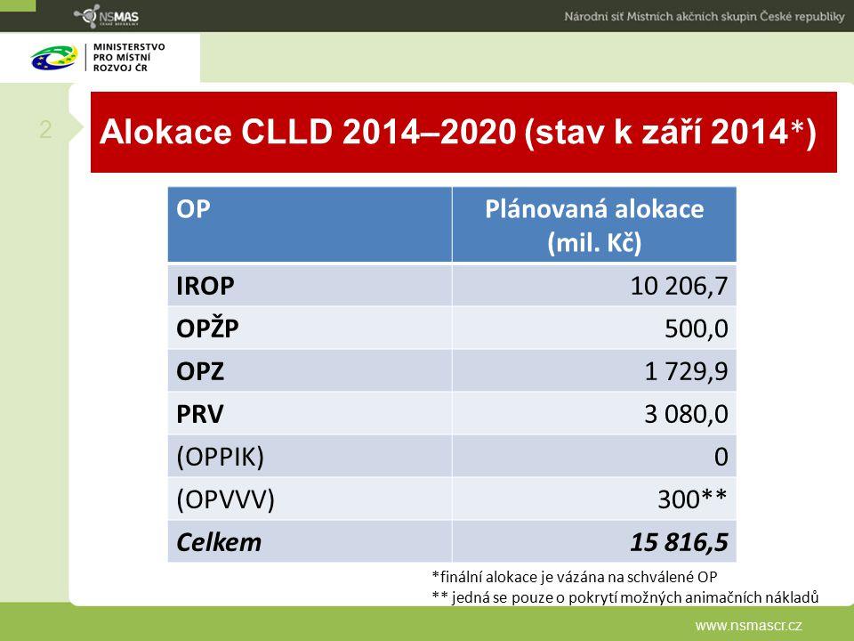 Alokace CLLD 2014–2020 (stav k září 2014 * ) www.nsmascr.cz 2 OPPlánovaná alokace (mil. Kč) IROP10 206,7 OPŽP500,0 OPZ1 729,9 PRV3 080,0 (OPPIK)0 (OPV