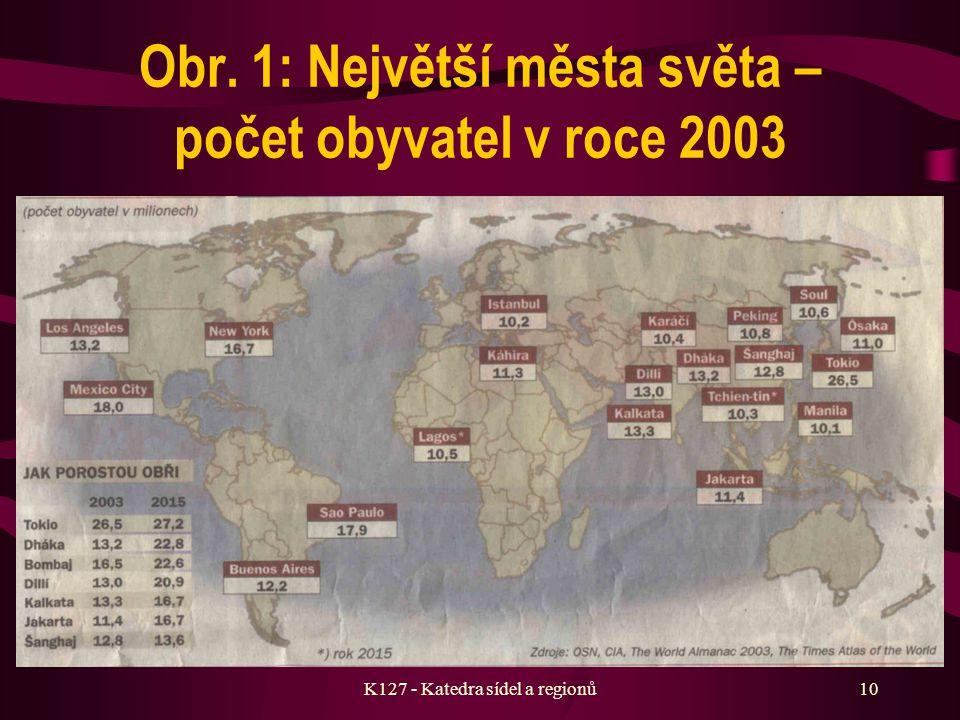 K127 - Katedra sídel a regionů9 Typy urbanizace Urbanizace neřízená Urbanizace neřízená – spontánní. Probíhá především v rozvojových zemích – typickým
