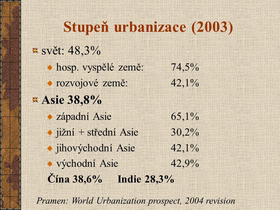 Stupeň urbanizace (2003) svět: 48,3% hosp. vyspělé země:74,5% rozvojové země:42,1% Asie 38,8% západní Asie 65,1% jižní + střední Asie30,2% jihovýchodn