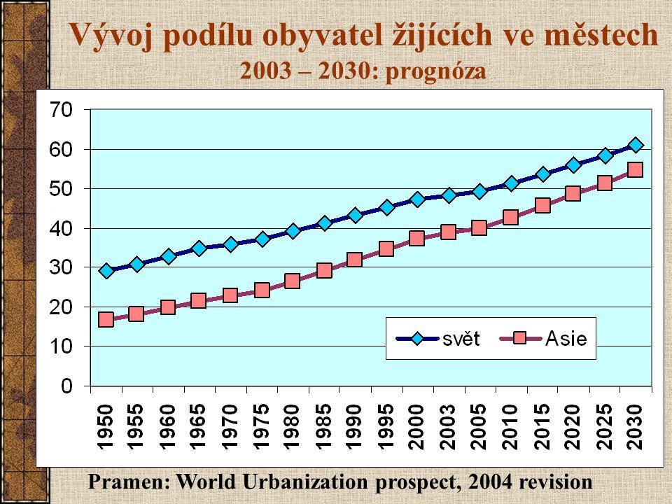 Vývoj podílu obyvatel žijících ve městech 2003 – 2030: prognóza Pramen: World Urbanization prospect, 2004 revision