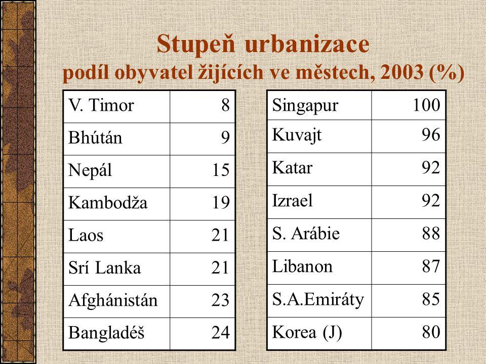Stupeň urbanizace podíl obyvatel žijících ve městech, 2003 (%) V. Timor8 Bhútán9 Nepál15 Kambodža19 Laos21 Srí Lanka21 Afghánistán23 Bangladéš24 Singa