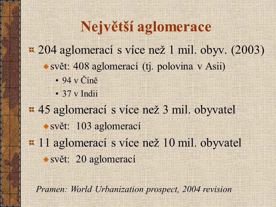 Největší aglomerace 204 aglomerací s více než 1 mil. obyv. (2003) svět: 408 aglomerací (tj. polovina v Asii) 94 v Číně 37 v Indii 45 aglomerací s více