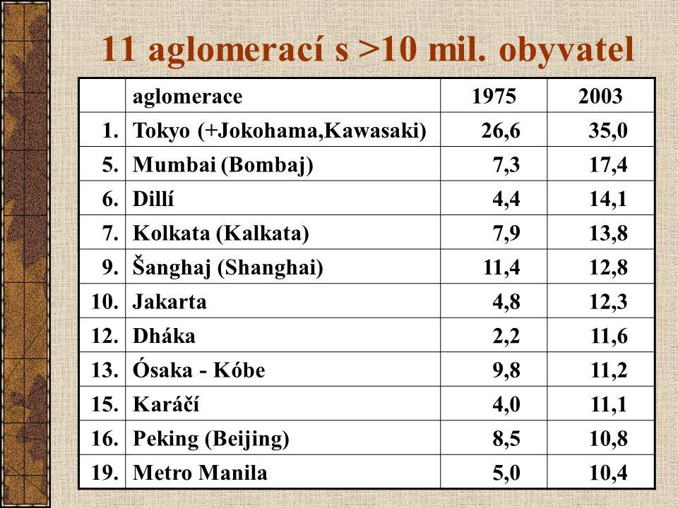 11 aglomerací s >10 mil. obyvatel Pramen: World Urbanization prospect, 2003 revision aglomerace19752003 1.Tokyo (+Jokohama,Kawasaki) 26,635,0 5.Mumbai