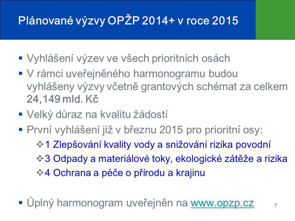 Plánované výzvy OPŽP 2014+ v roce 2015  Vyhlášení výzev ve všech prioritních osách  V rámci uveřejněného harmonogramu budou vyhlášeny výzvy včetně g