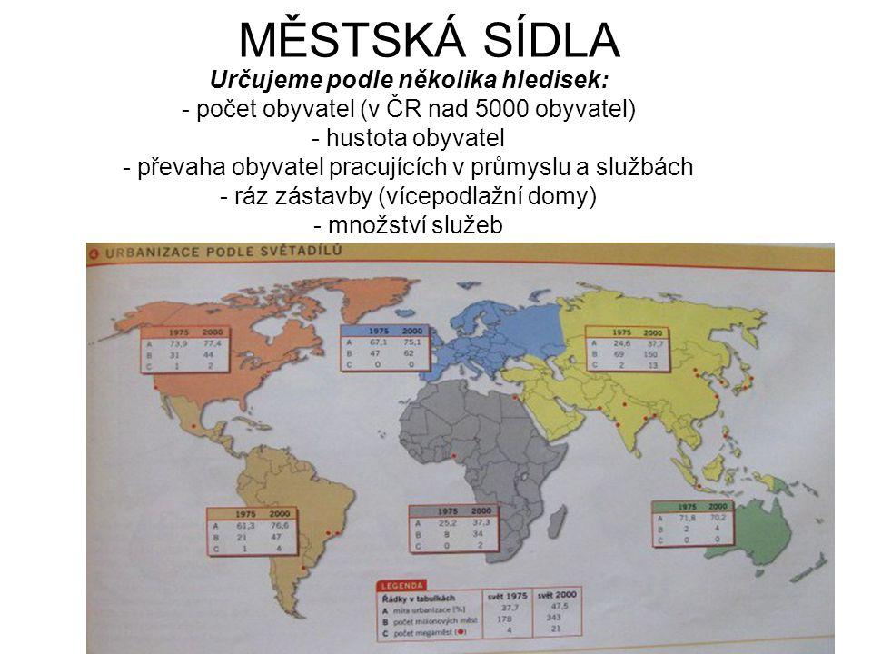 MĚSTSKÁ SÍDLA Určujeme podle několika hledisek: - počet obyvatel (v ČR nad 5000 obyvatel) - hustota obyvatel - převaha obyvatel pracujících v průmyslu a službách - ráz zástavby (vícepodlažní domy) - množství služeb