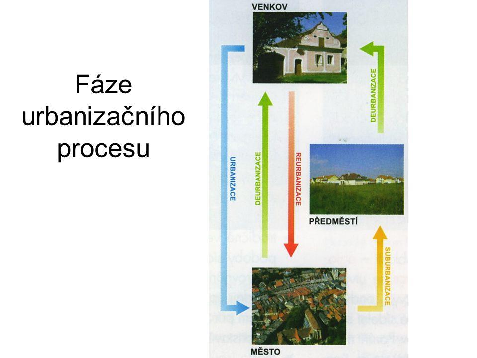 Fáze urbanizačního procesu