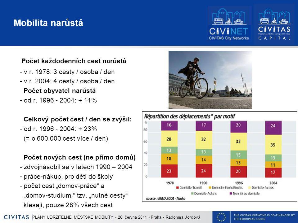 Mobilita narůstá Počet každodenních cest narůstá - v r. 1978: 3 cesty / osoba / den - v r. 2004: 4 cesty / osoba / den Počet obyvatel narůstá - od r.