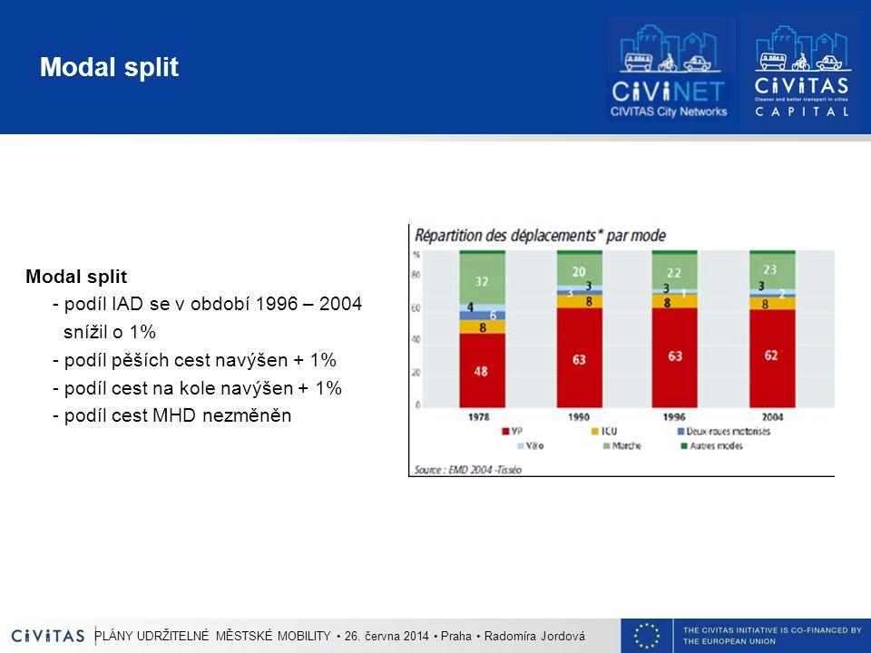 Modal split - podíl IAD se v období 1996 – 2004 snížil o 1% - podíl pěších cest navýšen + 1% - podíl cest na kole navýšen + 1% - podíl cest MHD nezměn