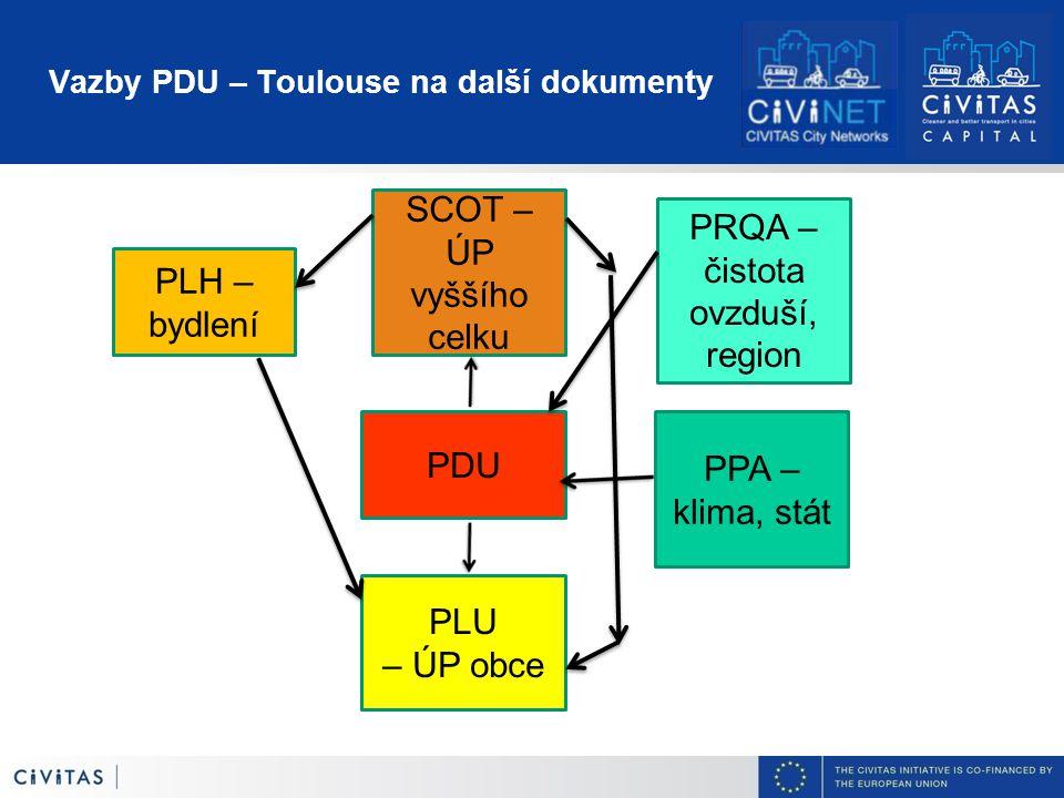 Vazby PDU – Toulouse na další dokumenty SCOT – ÚP vyššího celku PLH – bydlení PLU – ÚP obce PDU PPA – klima, stát PRQA – čistota ovzduší, region