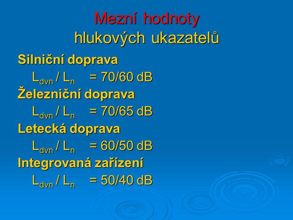 Mezní hodnoty hlukových ukazatelů Silniční doprava L dvn / L n = 70/60 dB L dvn / L n = 70/60 dB Železniční doprava L dvn / L n = 70/65 dB L dvn / L n = 70/65 dB Letecká doprava L dvn / L n = 60/50 dB L dvn / L n = 60/50 dB Integrovaná zařízení L dvn / L n = 50/40 dB L dvn / L n = 50/40 dB
