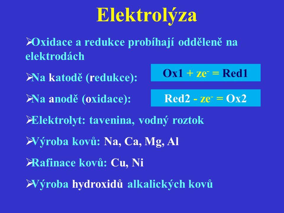 Elektrolýza  Oxidace a redukce probíhají odděleně na elektrodách  Na katodě (redukce):  Na anodě (oxidace):  Elektrolyt: tavenina, vodný roztok  Výroba kovů: Na, Ca, Mg, Al  Rafinace kovů: Cu, Ni  Výroba hydroxidů alkalických kovů Ox1 + ze - = Red1 Red2 - ze - = Ox2